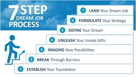 @ Dream Job Career Coaching Process.