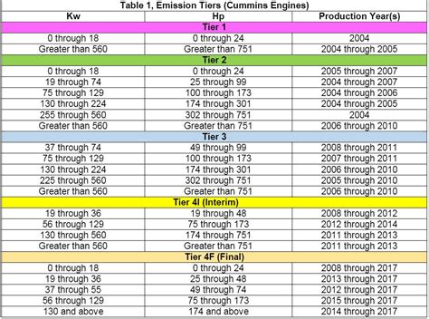 [pdf] Epa Emissions Standards For Emergency Standby Diesel .