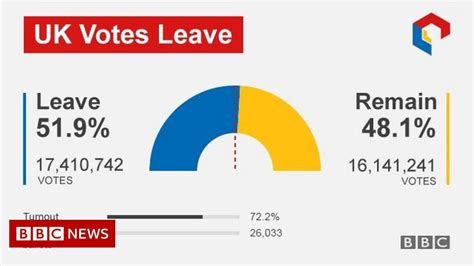 Eu Referendum Results - Bbc News.