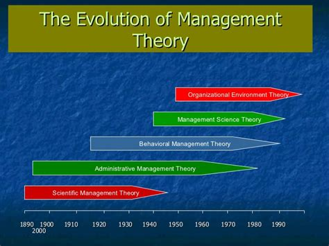 [pdf] Evolution Of Management Theory.