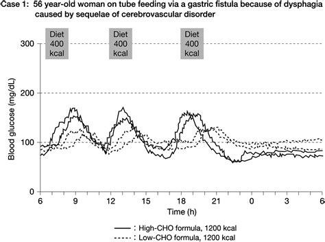 Effects Of A Low-Carbohydrate Diabetes-Specific Formula In Type 2.