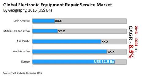 Electronic Equipment Repair Service Market - Global Industry.