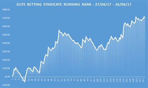 Elite Betting Syndicate Review - Winners Odds.