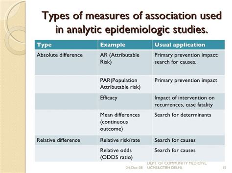 [pdf] Epidemiological Measures Of Association Between Ketosis .