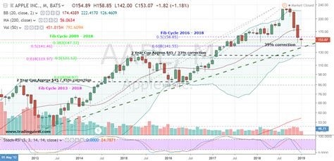Example AAPL Stock
