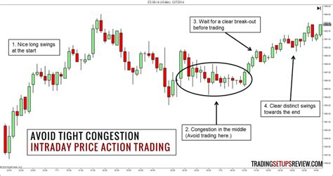 @ Extreme Day Trading - Price Action Trading Strategy.