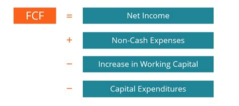 @ Fcf Formula - Formula For Free Cash Flow Examples And Guide.