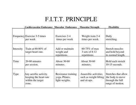[pdf] Fitt Principle For Muscular Strength And Endurance.