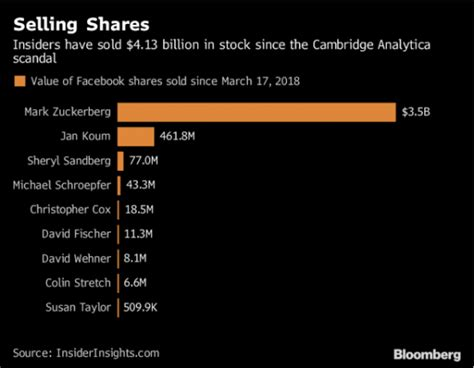 Facebook Insiders Have Sold $4bn Of Shares Since Scandal.