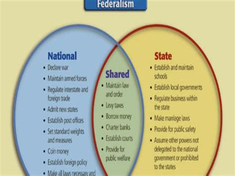 Federal System