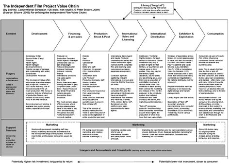 [pdf] Film Value Chain Paper Draft - Homepage  Bfi.