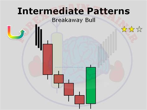 @ Forex Brain Trainer - Forex Psychology And Mind Training Tool.