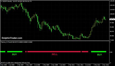 @ Forex Buy Sell Trend Indicator For Metatrader Mt4 .