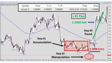 @ Forex Strategy By Pitview   Follow The Banks