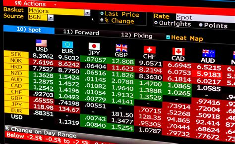 [click]forex Trading Online  Fx Markets  Currencies Spot .