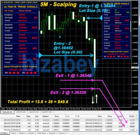 [pdf] Forex Ultimate Trend Signals Indicator - Mt4.