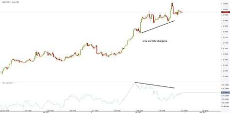 Forex Volume Indicator - Mt4 Trading Strategies - Forexboat.