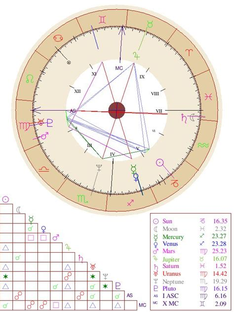 [click]free Astrology Birth Chart Report.