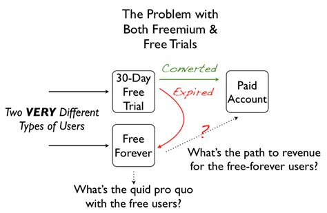 Freemium Vs. Free Trial: Which Gets You More Paying Customers?.