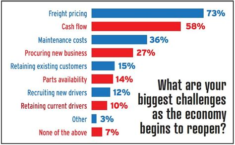 Freight Broker Profits Cleared Survey.