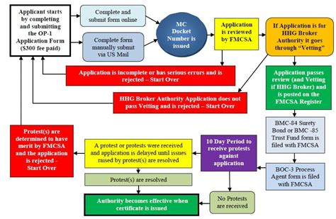 Freight Brokers: What Are They (and Why They Get A Bad Rap).
