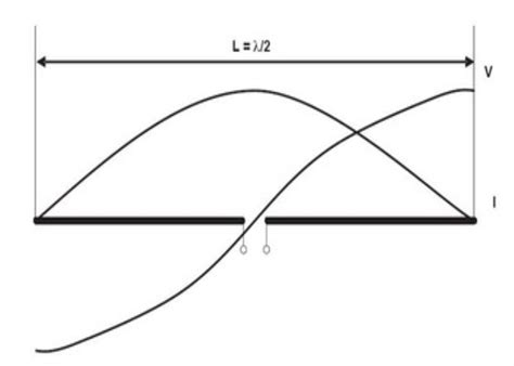 [click]frequency Wavelength Calculator For Antennas.