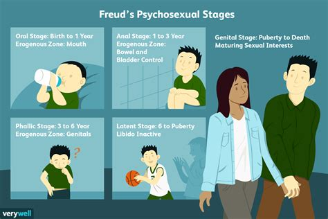 Freuds 5 Stages Of Psychosexual Development - Verywell Mind.