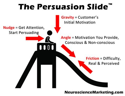 [click]fundamental Elements Of How To Be An Expert Persuader .