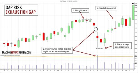 [click]gap Trading Video How To Trade Super Gaps.