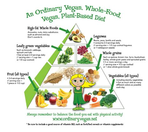 @ Getting Started On A Vegan Diet  Ordinary Vegan.