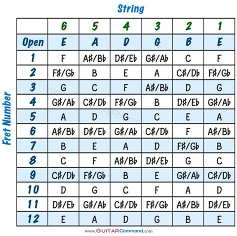 @ Guitar Notes Chart Diagrams  Info Master Your Fretboard.