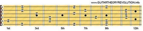 @ Guitar Theory Revolution Part 3 - The Caged Pattern .
