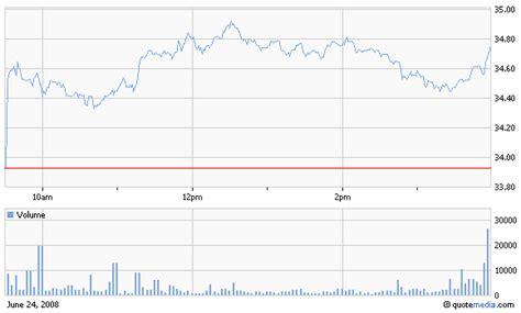 HMC Stock