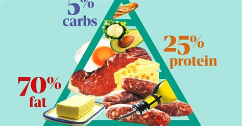 High On Fat, Low On Evidence: The Problem With The Keto Diet Life.