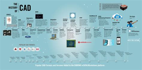 History Of Cad - The History Of Computing Project.