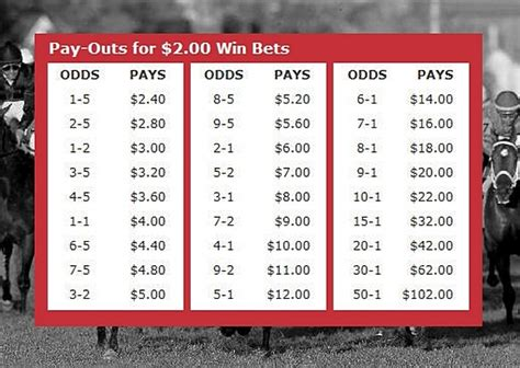 Horse Handicapping Odds - Thoroughbreds & Harness Betting.