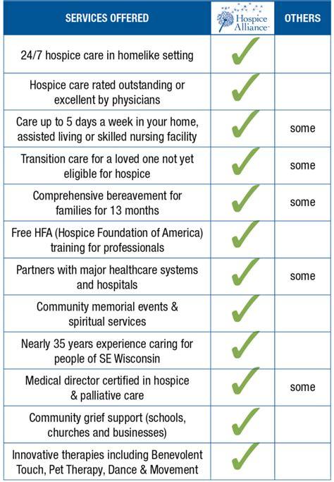 Hospice Charts