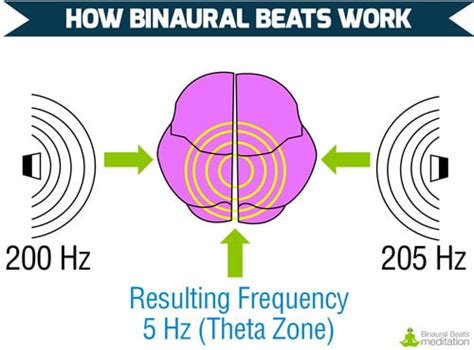 [click]how Do Binaural Beats Work .