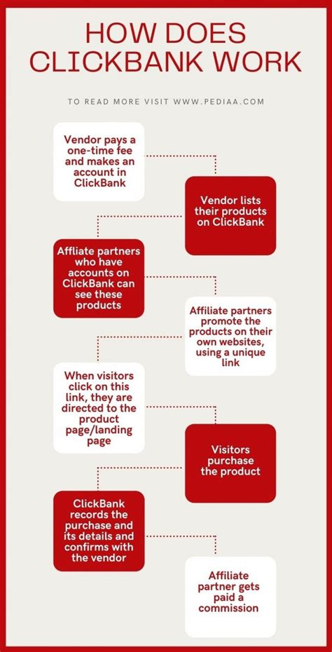 [click]how Does Clickbank Work - How Does Clickbank Work.