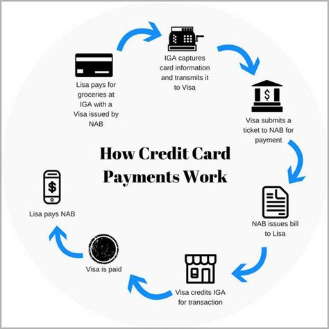 How Does Credit Card Apr Work