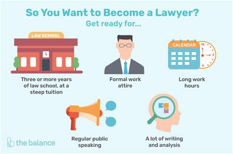 How Many Years You Need To Become A Lawyer