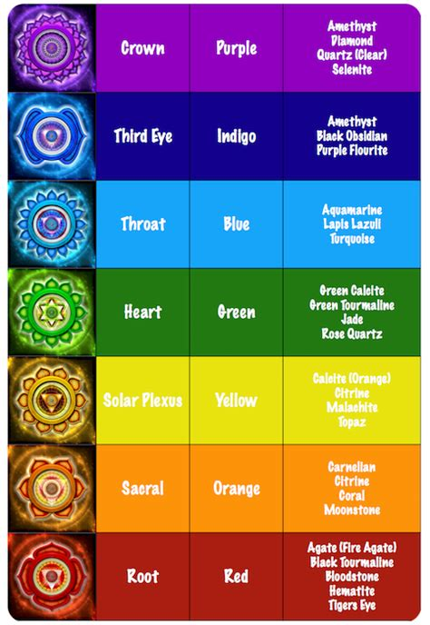 [click]how To Select The Right Chakra Stone - Guide To The .