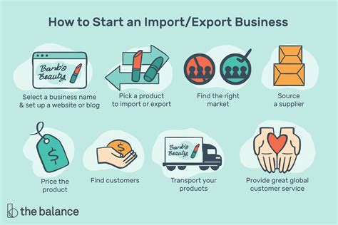 [click]how To Start An Import Export Business - Thebalancesmb Com.