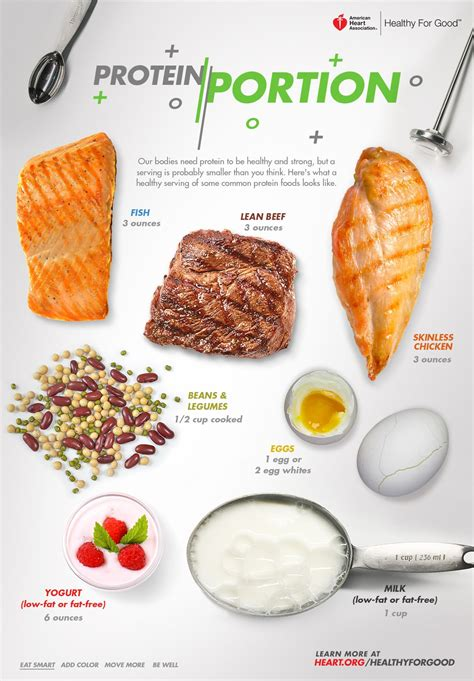 How Much Protein Should I Eat In A Serving? Infographic American.
