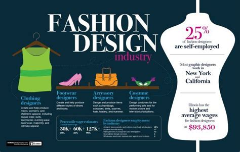 How To Become A Fashion Designer (career Path) - Careeraddict.