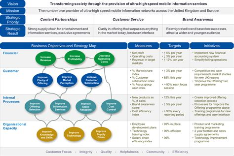 [pdf] How To Develop A Strategy Map.