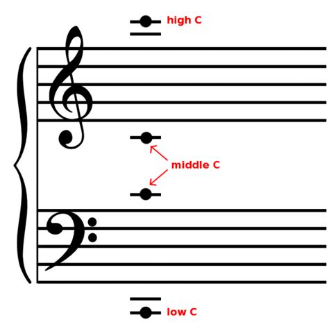 [click]how To Recognize Ledger Line Notes Quickly .