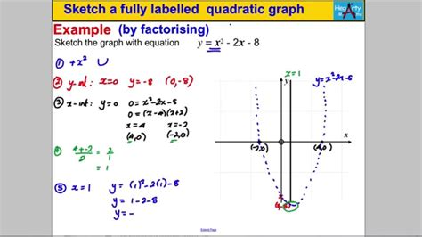 How To Sketch The Graph Of A Function:.