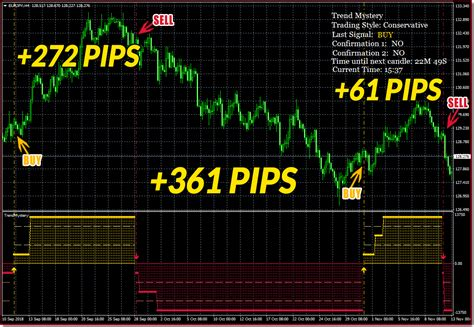 How To Make New Ultimate Forex Launch - Trend Mystery Promo.