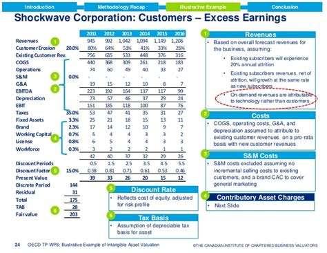 [pdf] Illustrative Example Of Intangible Asset Valuation - Oecd.
